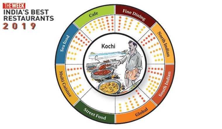 Best-restaurants-Kochi-Infographic