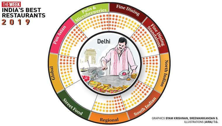 The best restaurants in Delhi in 2019
