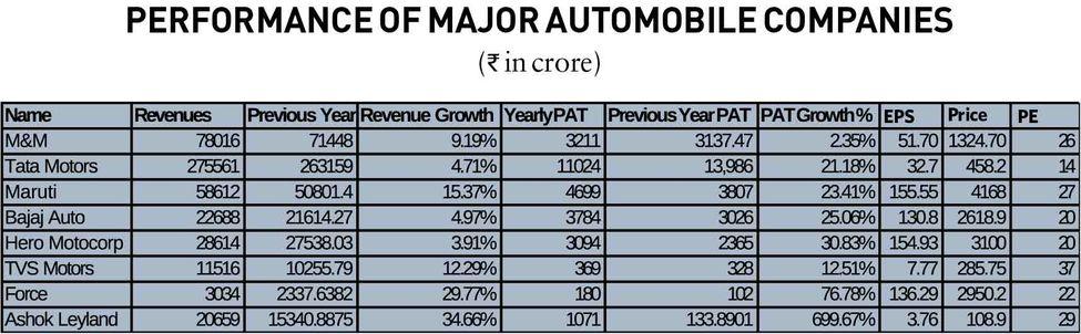 28-performance-of-major-automobile-companies