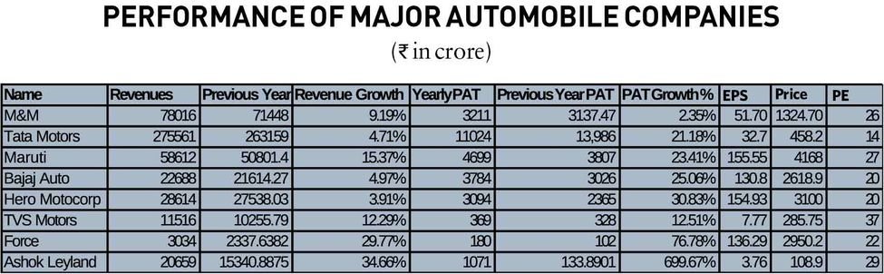28-performance-of-major-automobile-companies