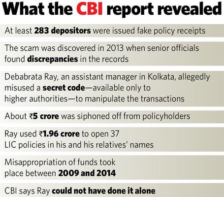 19-What-the-CBI-report-revealed