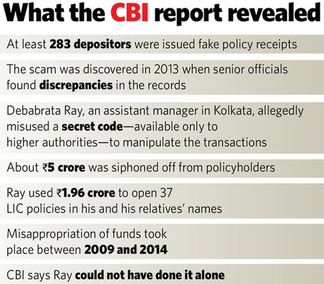 19-What-the-CBI-report-revealed