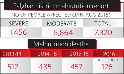 34Palghardistrictmalnutritionreport