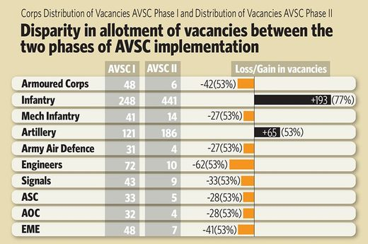 Disparity in allotment of vacancies