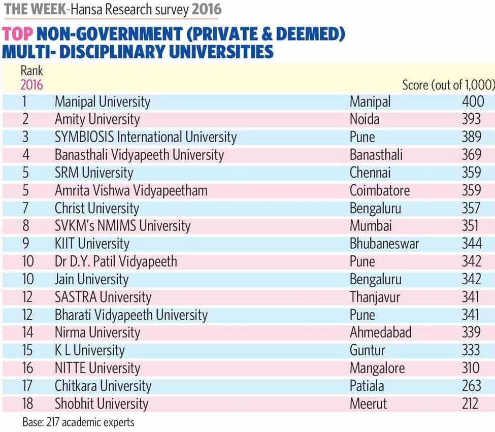 78-Non-Government-Private&D