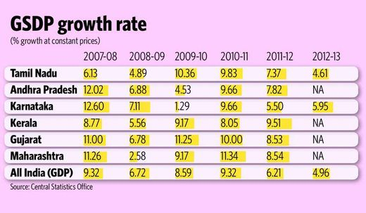 GSDP growth rate