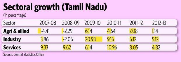 Sectoral growth (Tamil Nadu)