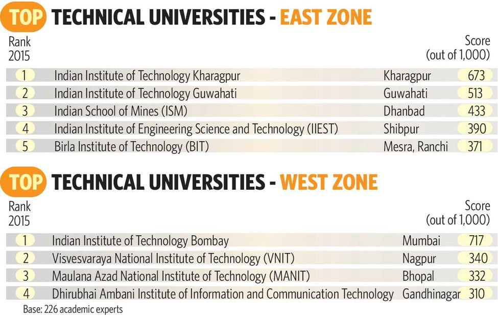Tech. Uni. East West