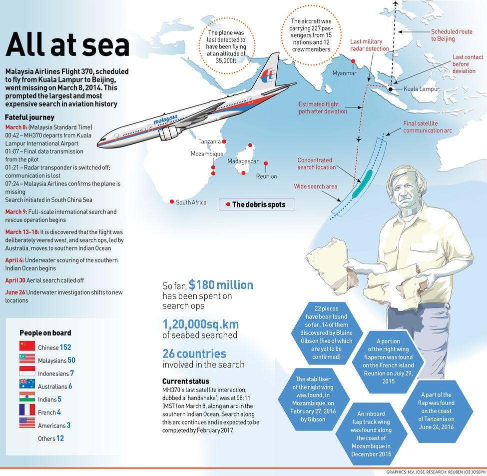 73-All-at-sea
