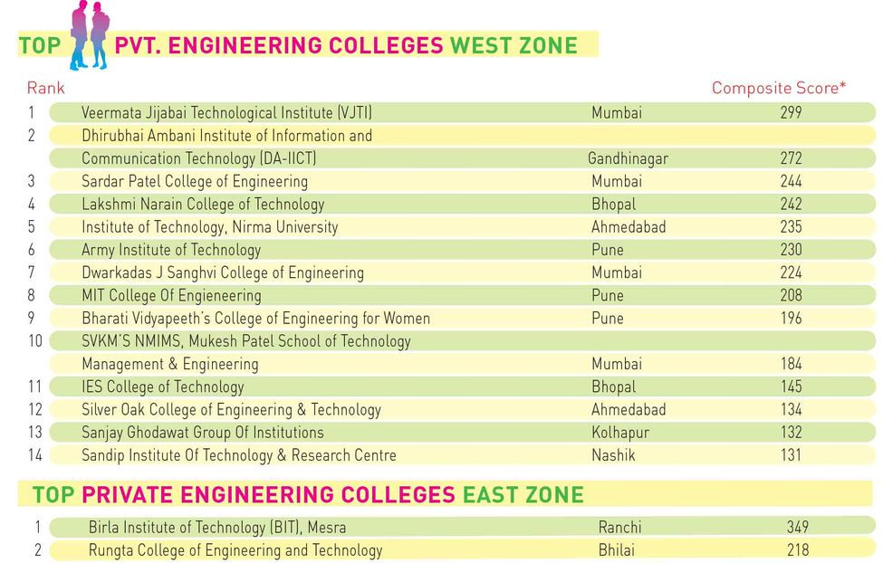 100engineering-pvt-westeastzone