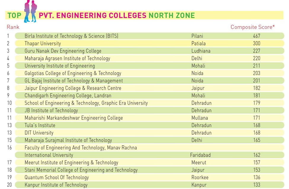 94engineering-Pvt-North-Zones