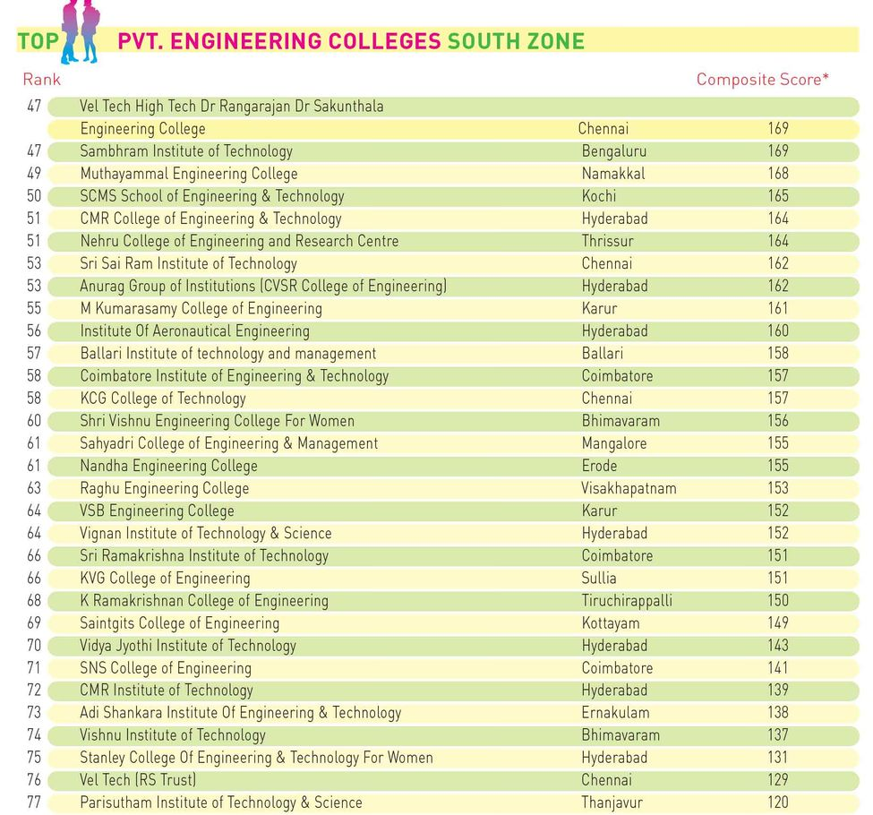 98engineering-Pvt-South-Zone-2