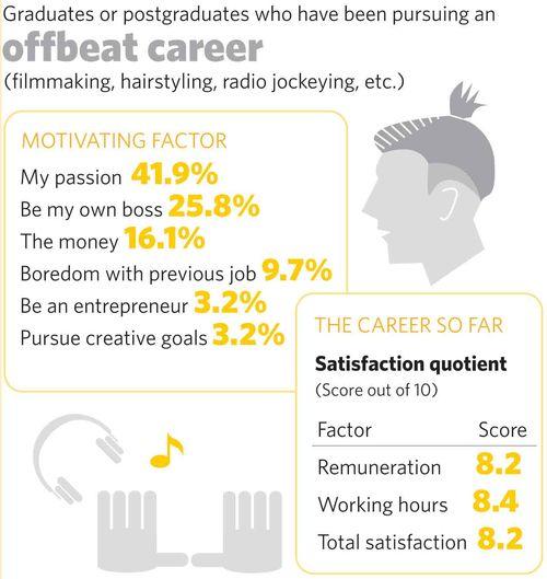 79-offbeat-career