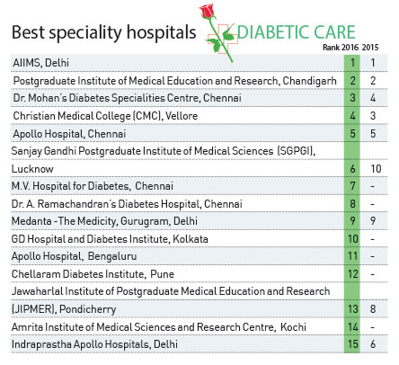 diabetic-care