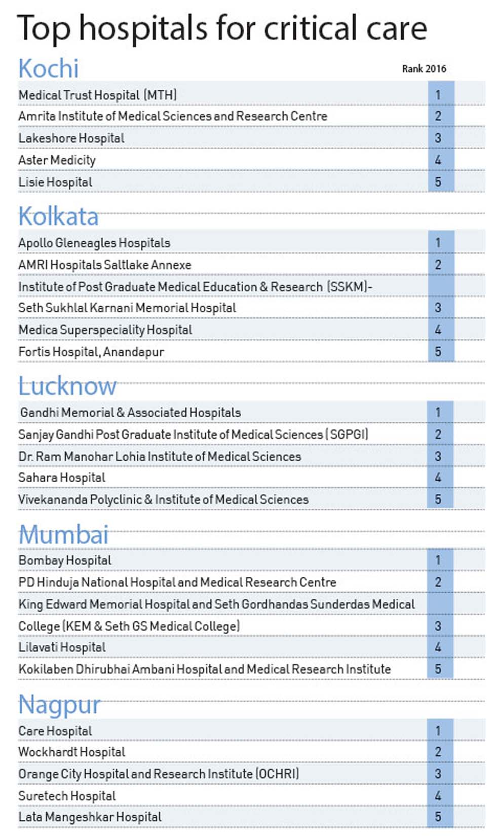 top-hospital-critical-care-2