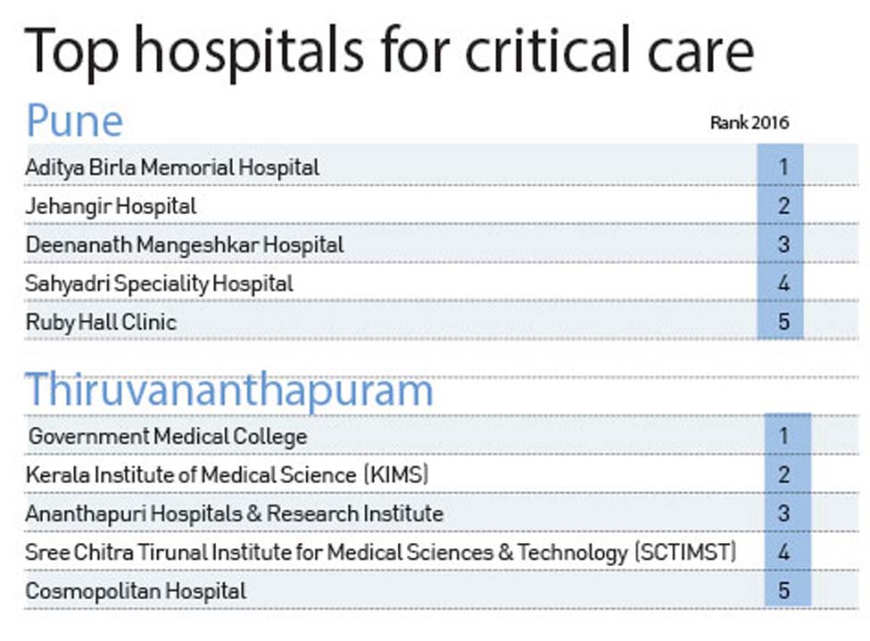 top-hospital-critical-care-3