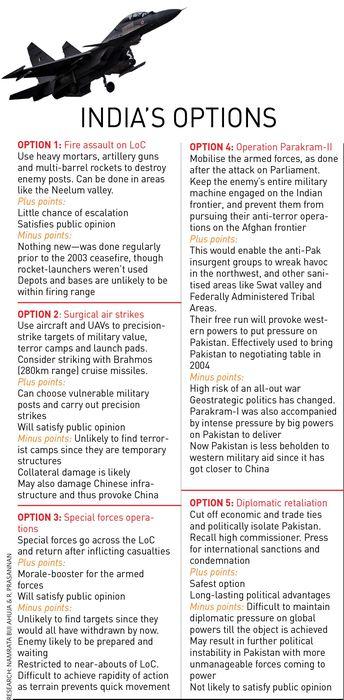 50-Indias-options