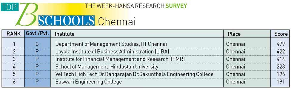 THE WEEK-HANSA RESEARCH SURVEY 2016