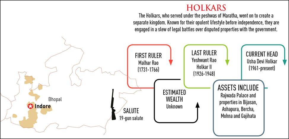 80-Holkars