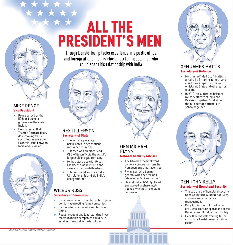 42-all-d-presidents
