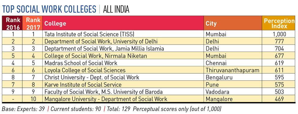 106-top-socialworkers