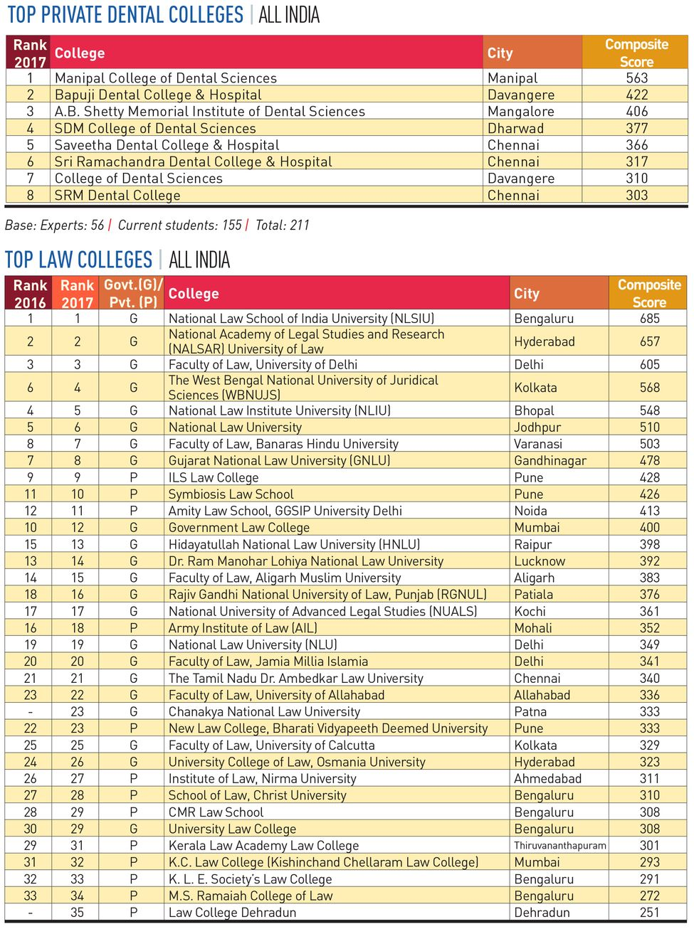 110-PRIVATE-DENTAL-COLLEGES