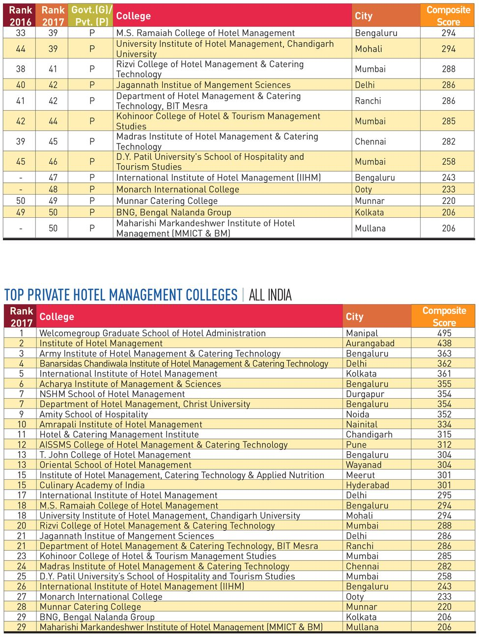 116-PRIVATE-HOTEL-MANAGEMENT-COLLEGES