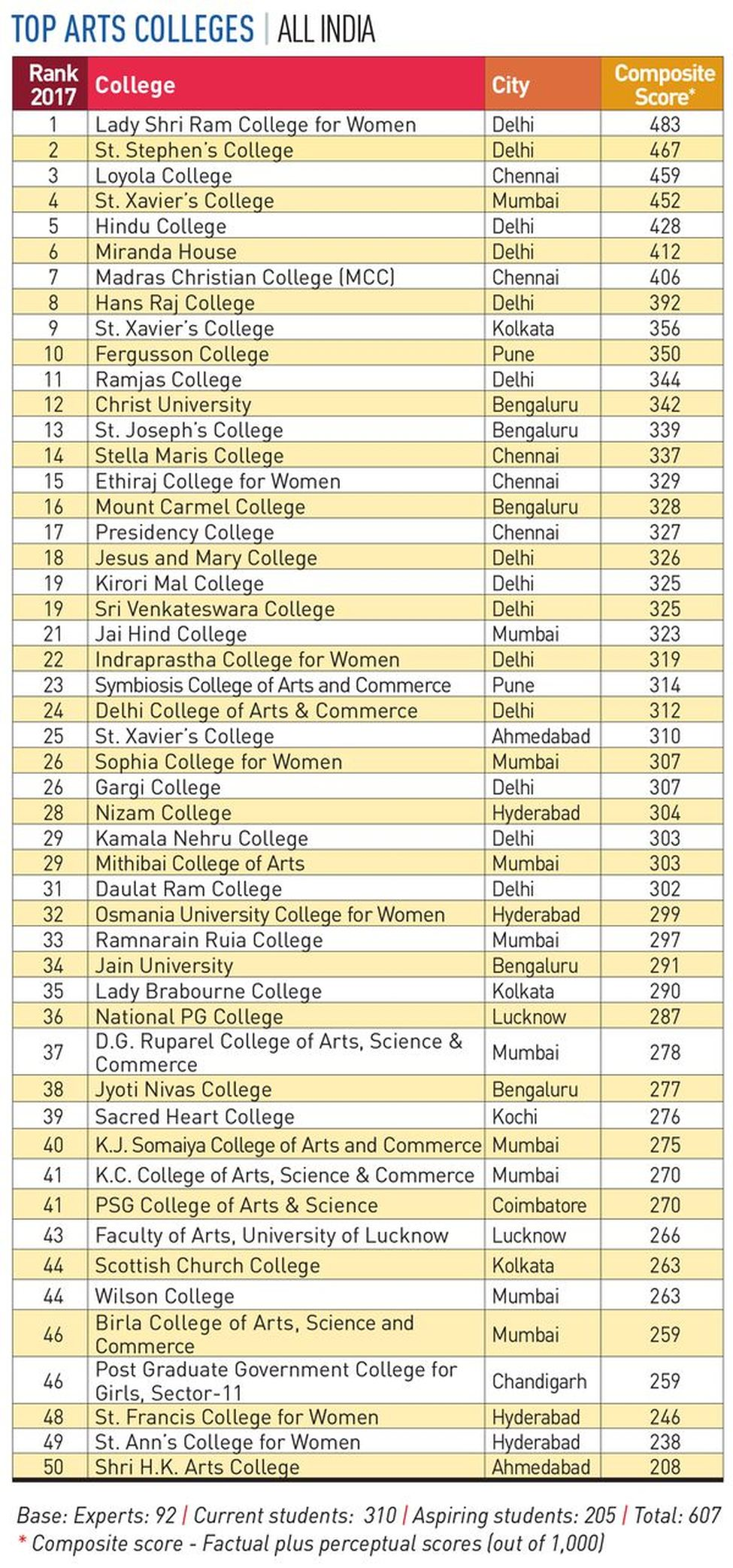 76-ARTS-COLLEGES