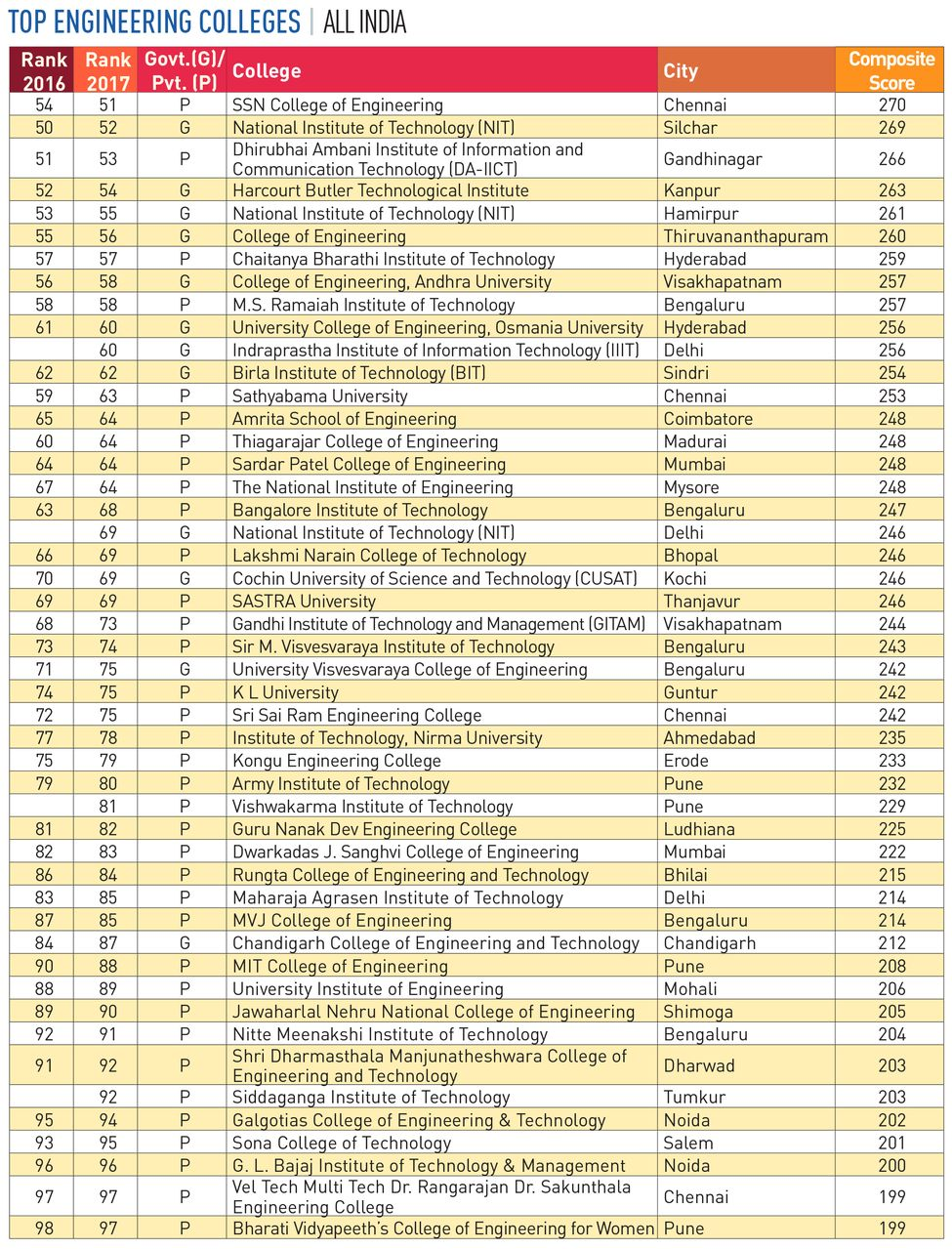 84-ENGINEERING-COLLEGES