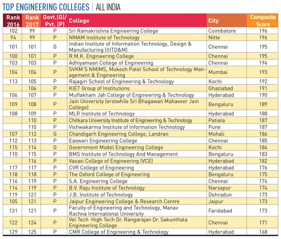 88-ENGINEERING-COLLEGES