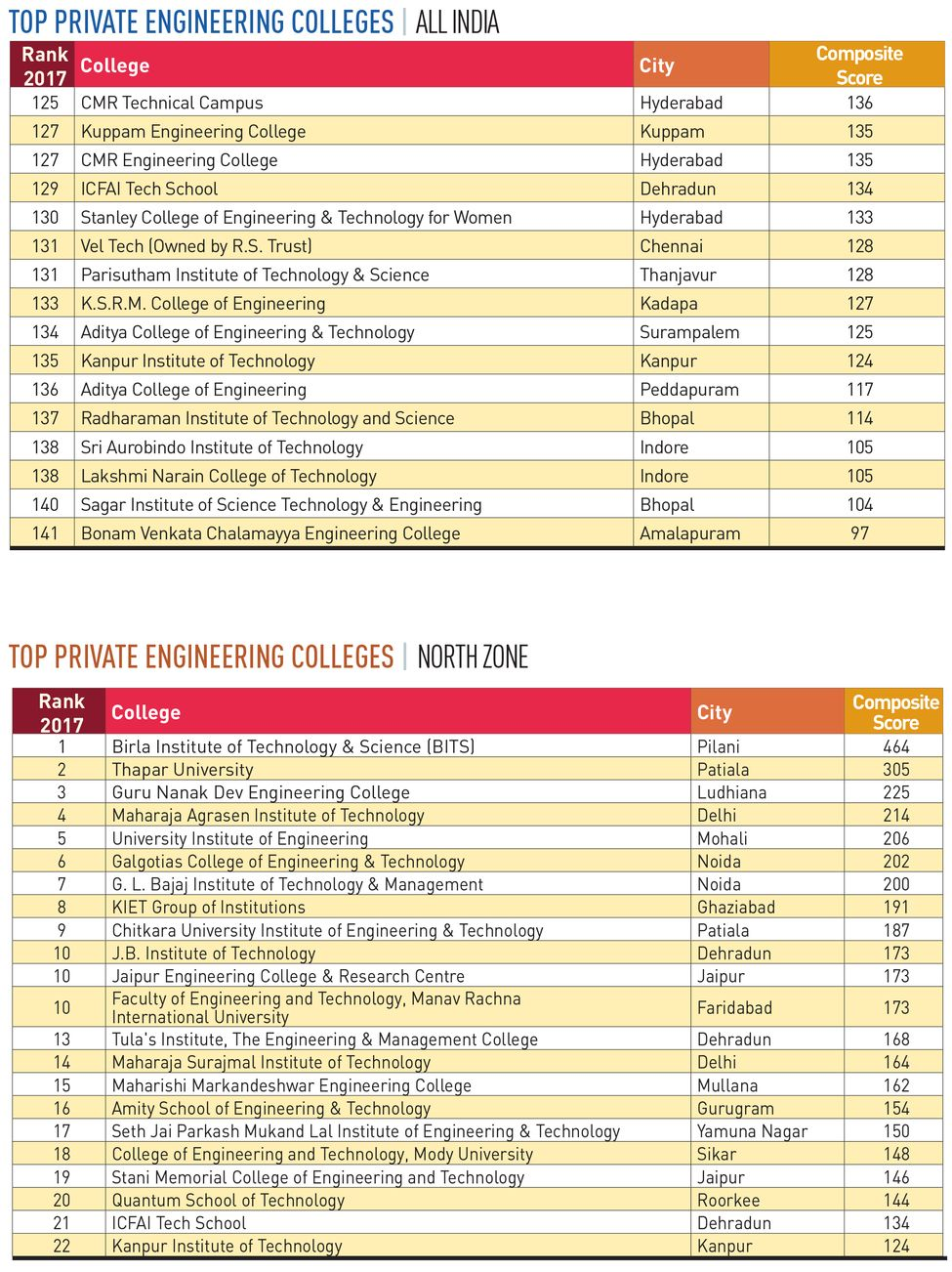 98-PRIVATE-ENGINEERING-COLLEGES