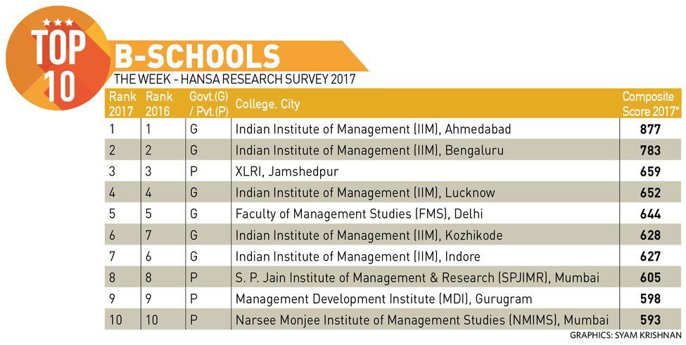 58-Top-10-B-SCHOOLS