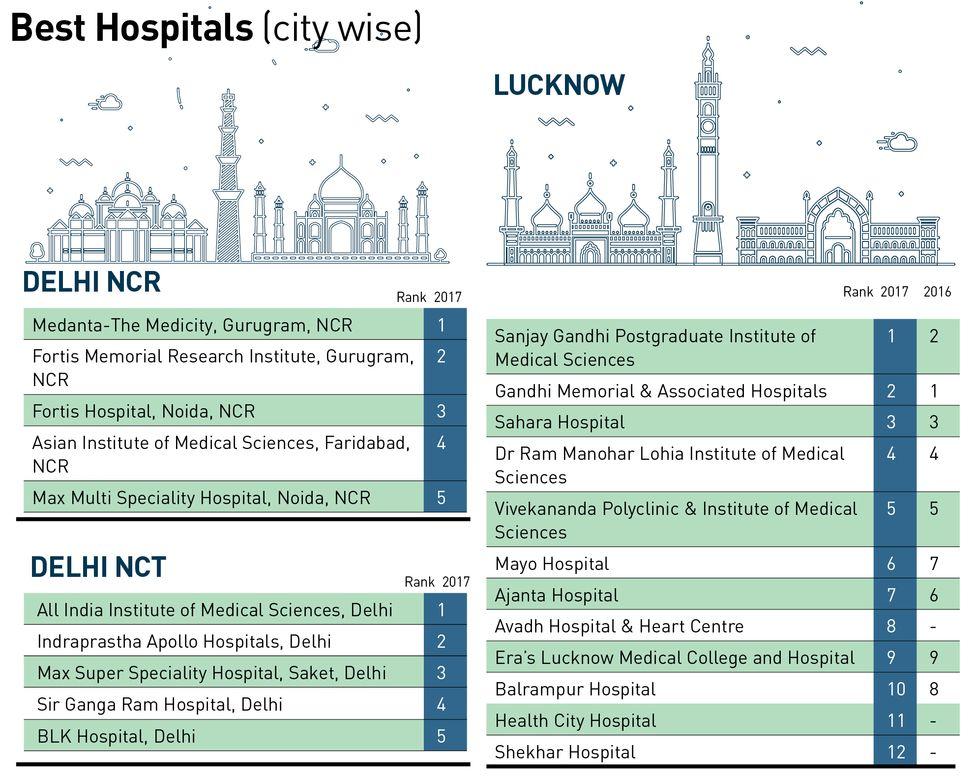 52-Best-Hospitals