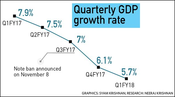47-Quarterly-GDP-growth-rate