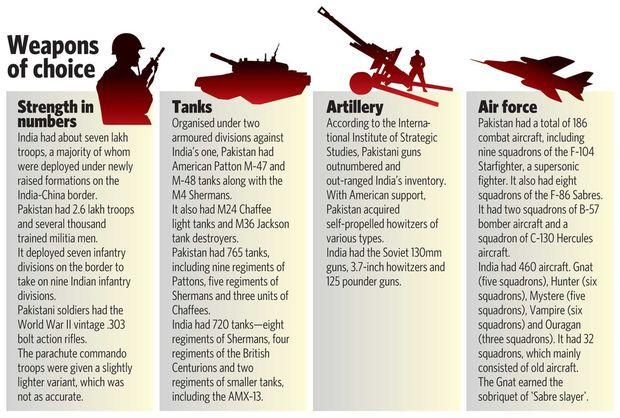 INDO-PAK WAR 1965