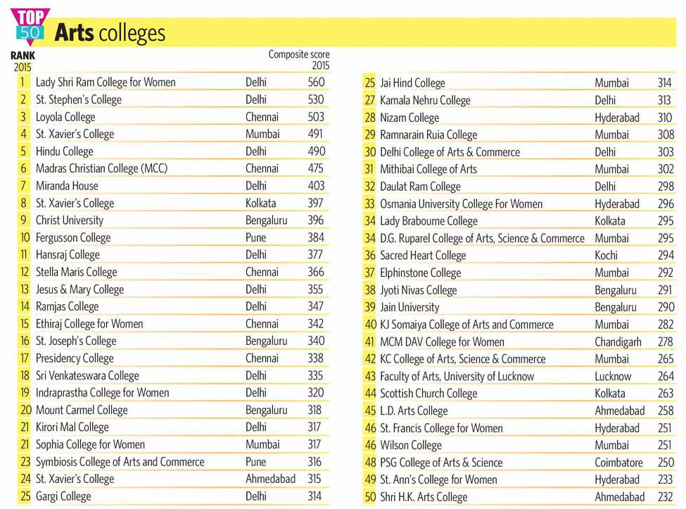 66-TOP-50-Arts-colleges