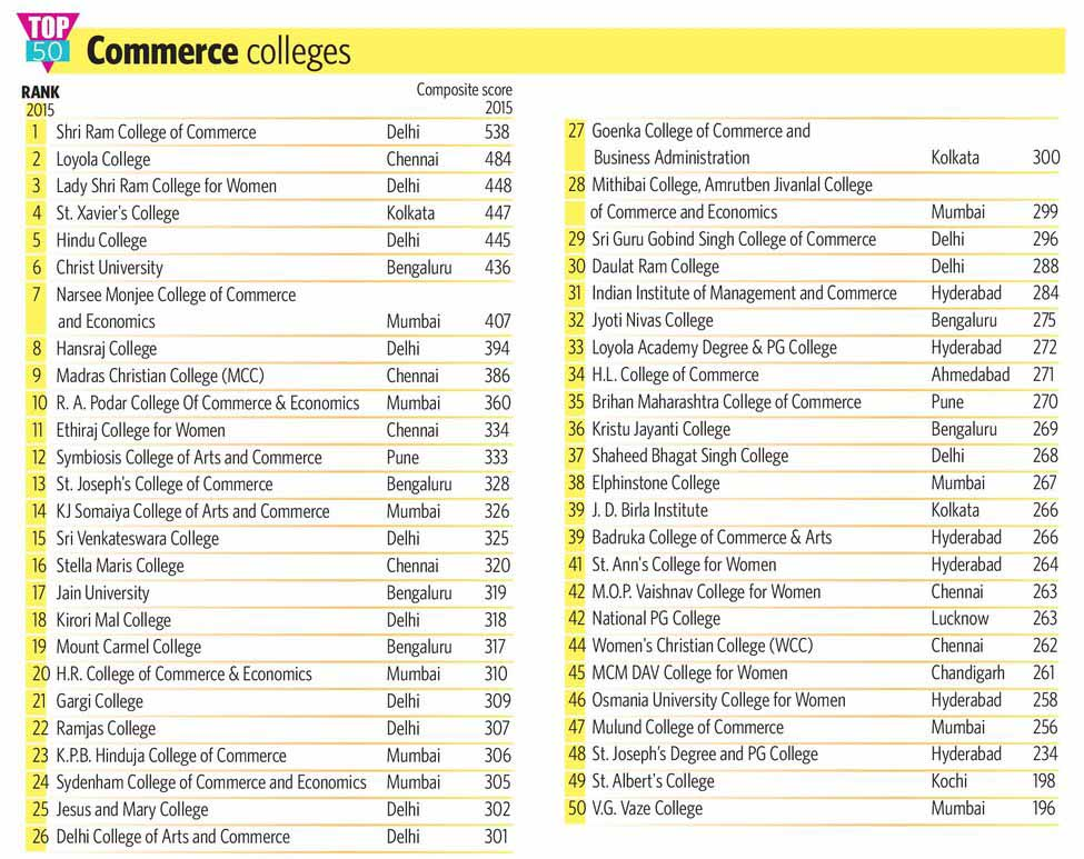 68-TOP-50-Commerce-colleges