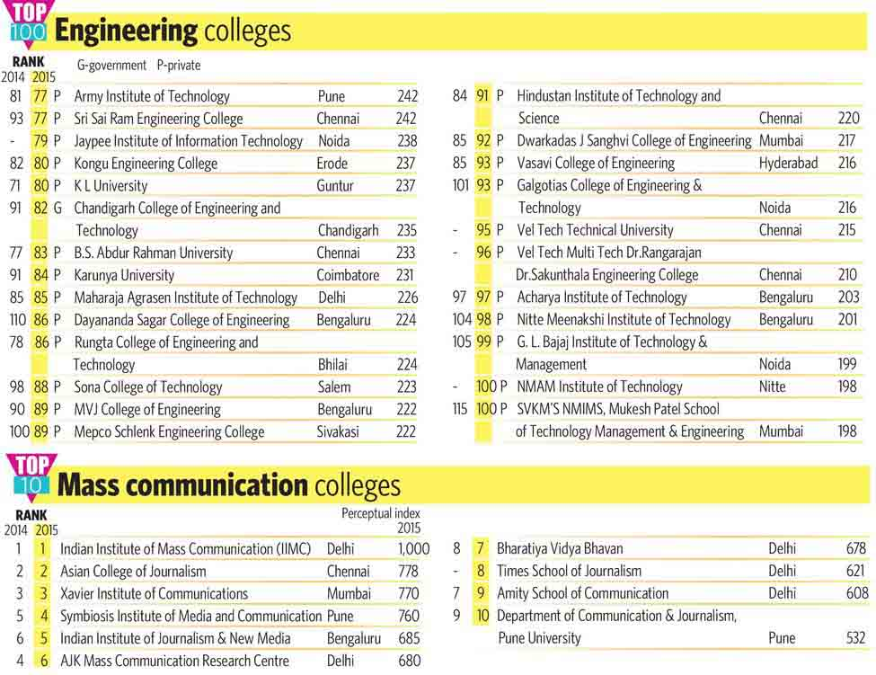 73-2-TOP-100-Engineering-colleges