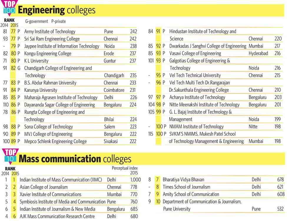 73-2-TOP-100-Engineering-colleges