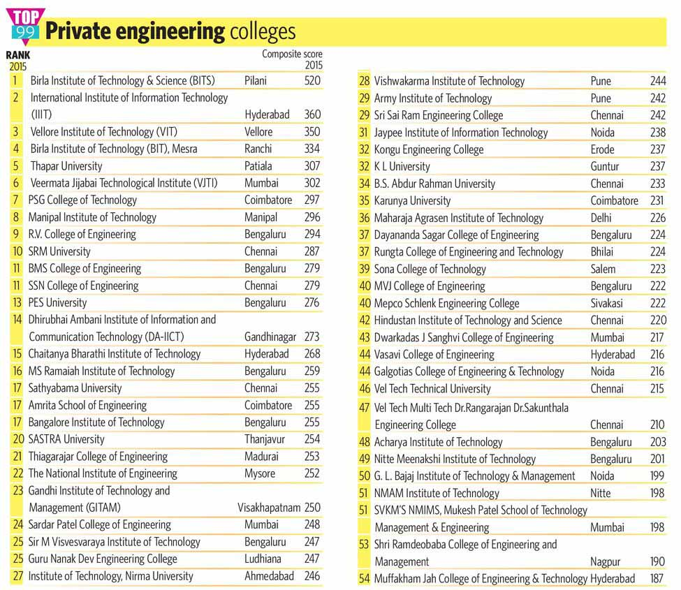 74-1-TOP-99-Private-engineering-colleges