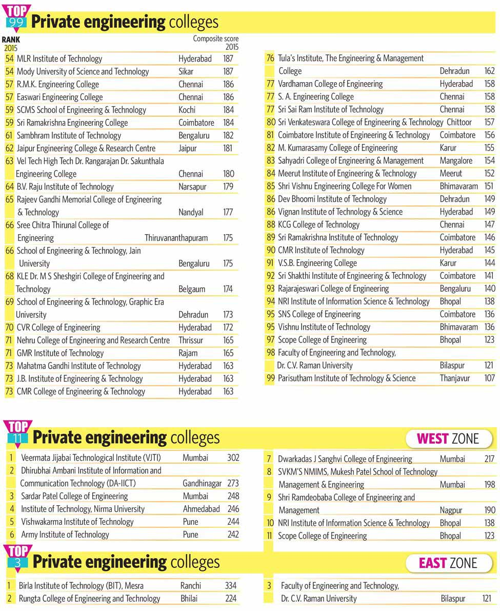 78-2-TOP-99-Private-engineering-colleges