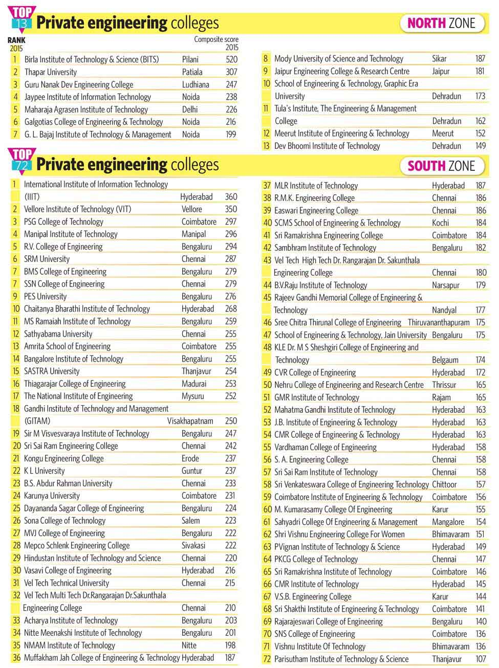 80-TOP-13-Private-engineering-colleges