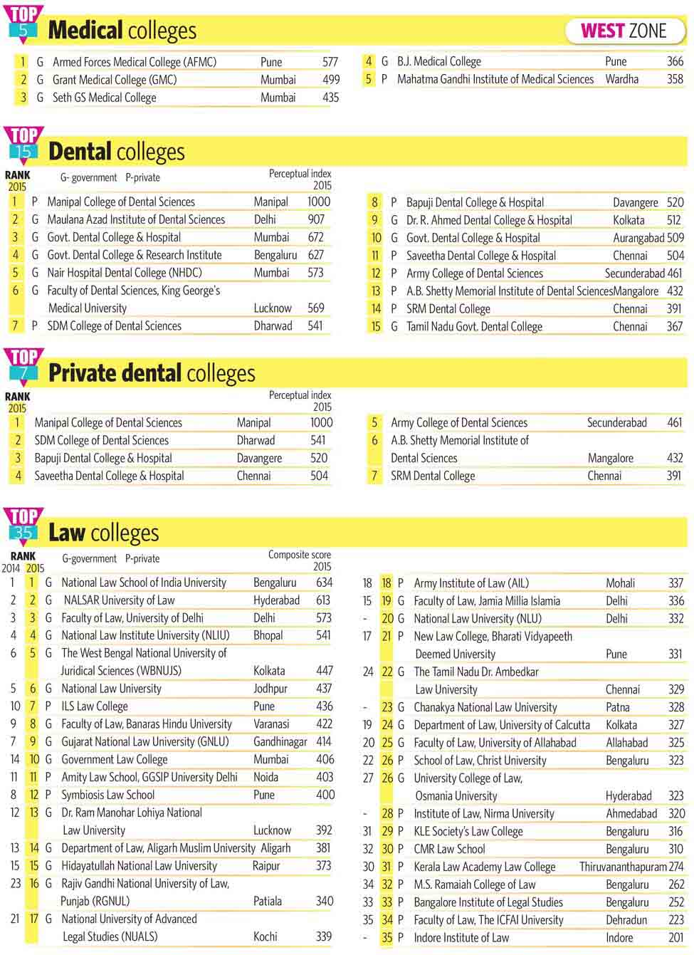 84-Medical-colleges