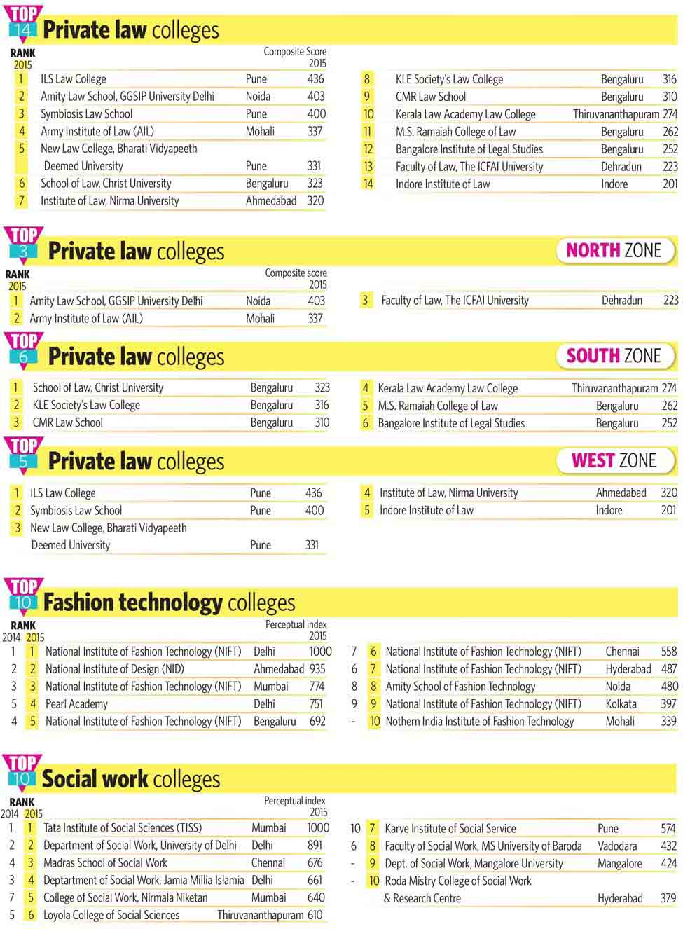 86-Private-law-colleges