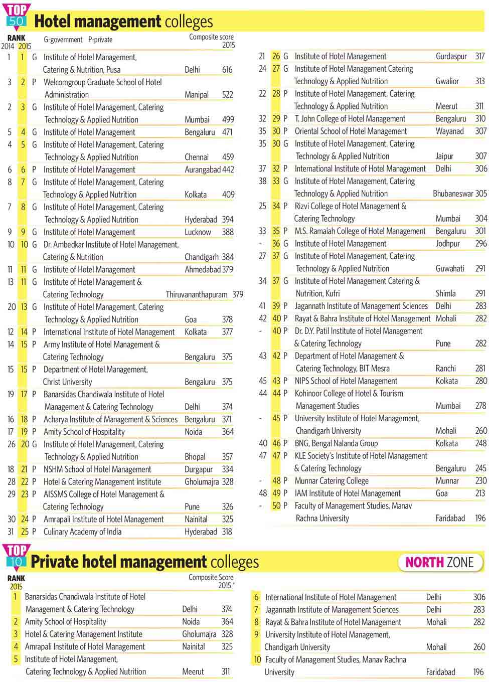 88-Hotel-management-colleges