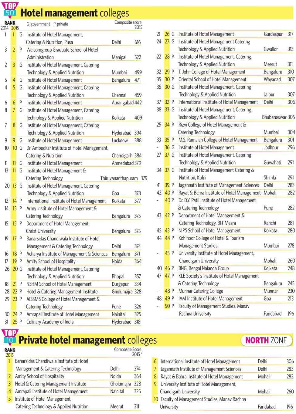 88-Hotel-management-colleges