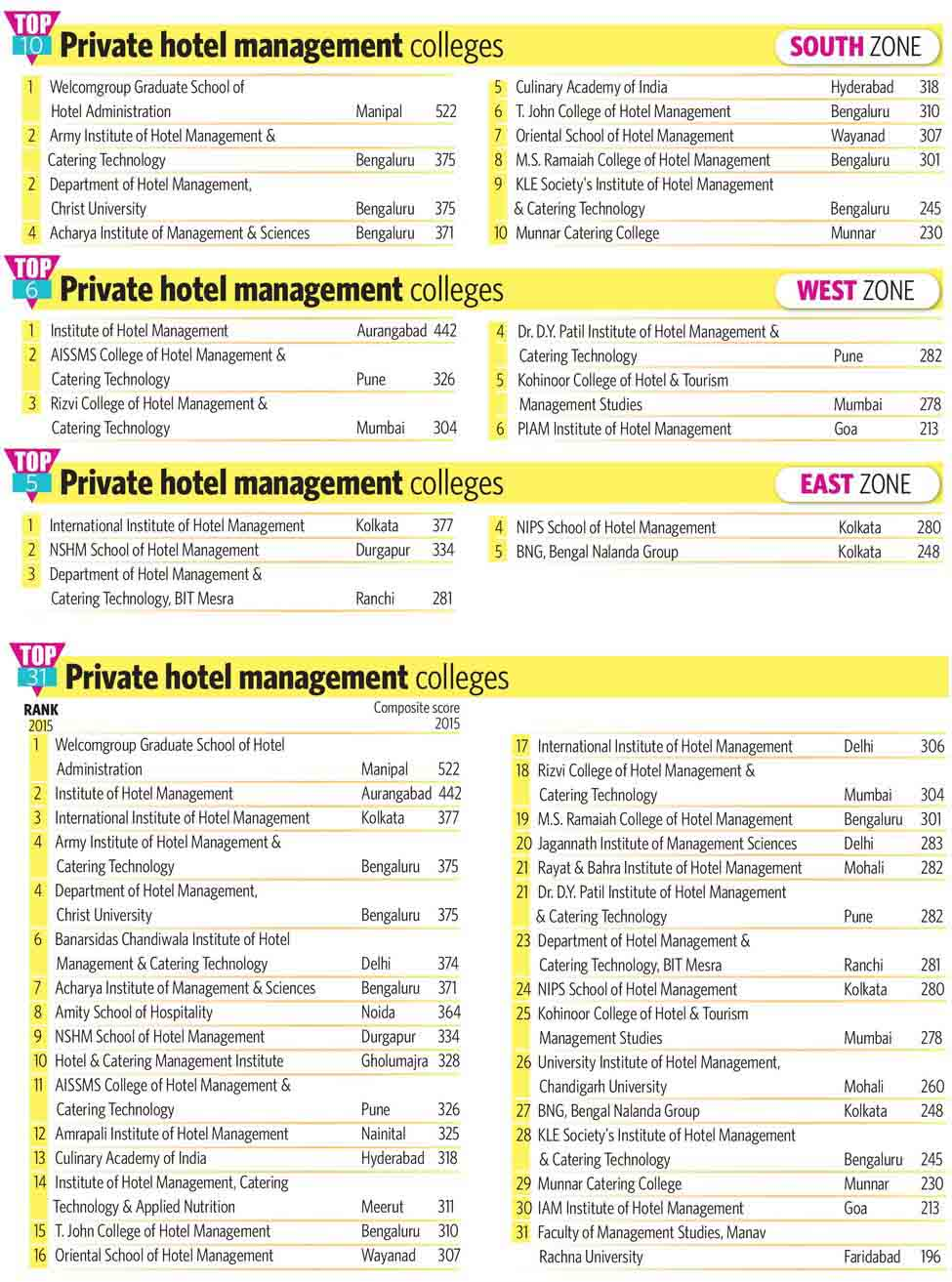 90-Private-hotel-management-cooleges