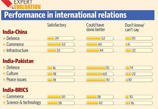 Performance in international relations