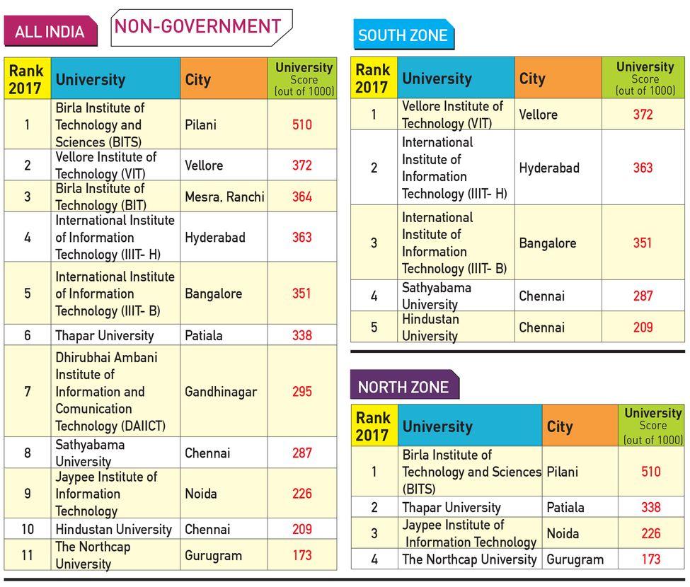 98-NON-GOVERNMENT