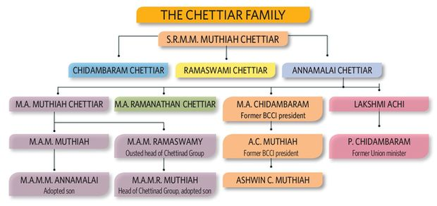 The Chettiar Family